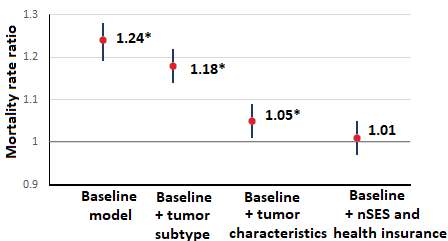 Mortality rate ratios adjusting for different factors