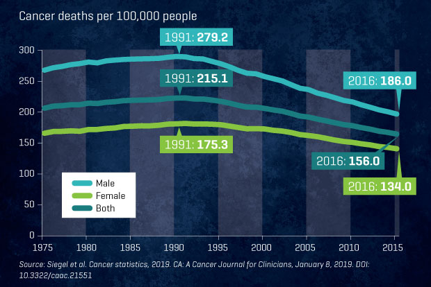 A graphic that depicts the decline in U.S. cancer death rates over the past 25 years