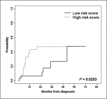 ROC curve showing that patients with low-risk score fared markedly more poorly