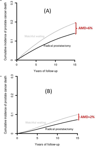 2 graphs show a greater AMD (6%) from the SPCG trial compared to the PIVOT trial (2%)