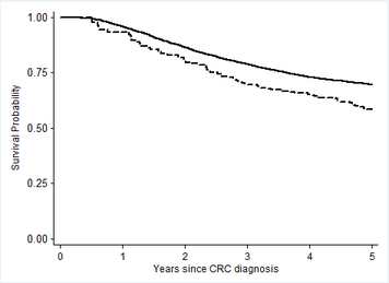 survival curves, showing poorer survival in IBD-associated cancers