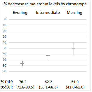 graph of decreased melatonin levels