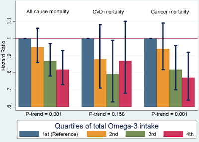 bar graphs showing mortality differences by omega3 intake
