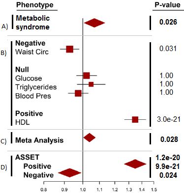 forest plot comparing meta-analysis methods