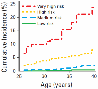 risk scores by subgroup