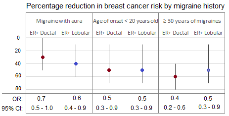 chart showing reduction in breast cancer risk