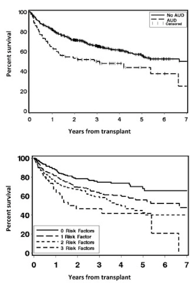 Kaplan-meier curves showing association between non-relapse mortality and three patient factors: age, HCT-CI, and history of AUD